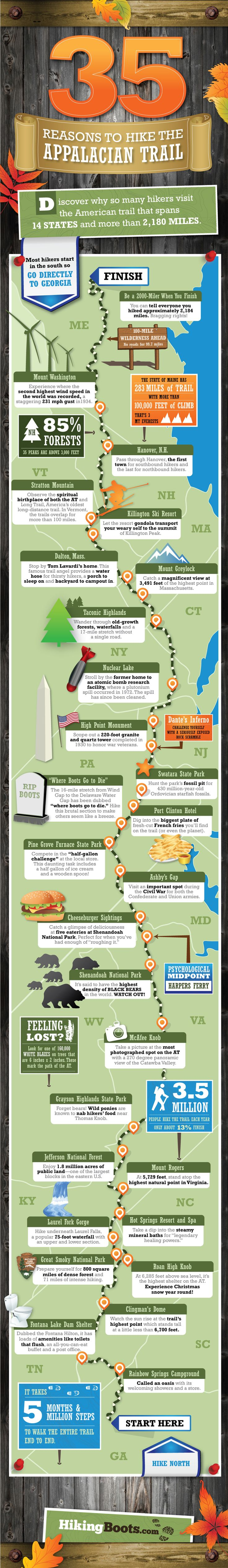 35 Reasons to Hike the Appalachian Trail It takes 5 months and 5 million steps to complete the A.T. Yearly 3.5 millions hike the trail but only about 13% finish it.
