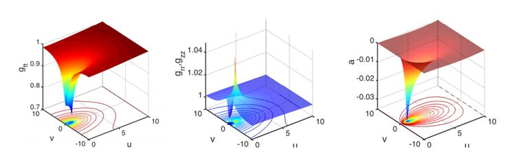 A research paper has proposed, with supporting mathematical proof, a device with which to create detectable gravitational fields. Put into working practice the theory would mean scientists could manipulate gravity the same way they do magnetic fields today, which could produce whole new scientific breakthroughs.
