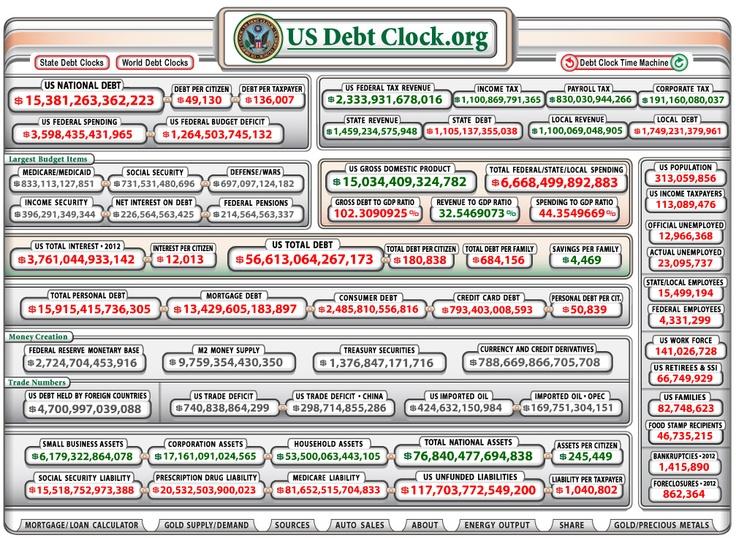 Ne vogliamo parlare del debito pubblico USA al 2012? guardate il food stamp recipient come è esploso dal 2000 (pin precedente)