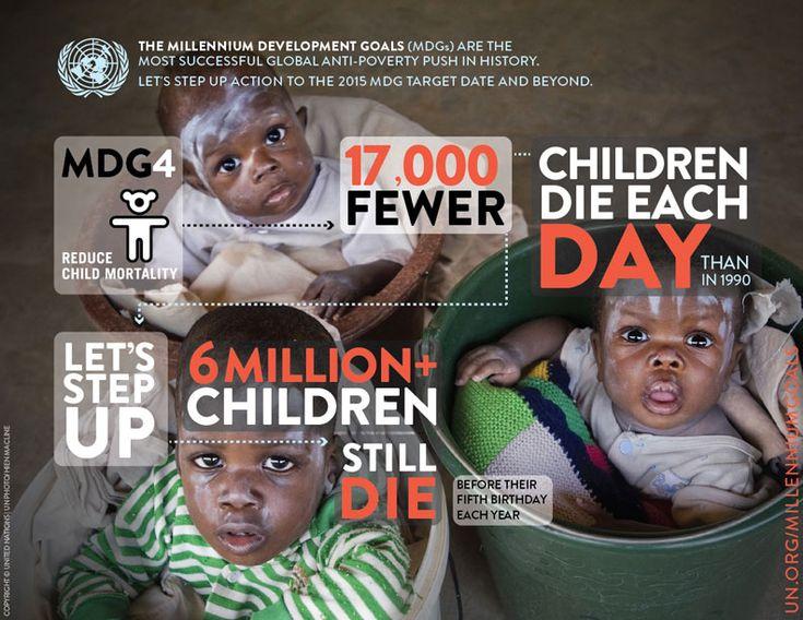 Child Mortality, Millenium Development Goals, Source: UN.org