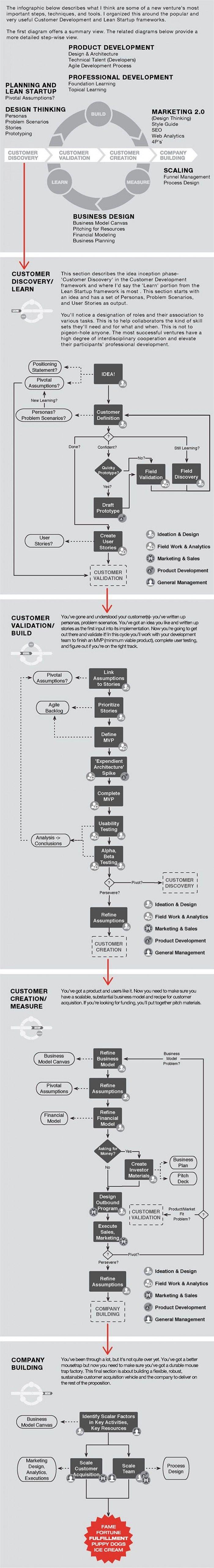 Customer development and Lean Startup process