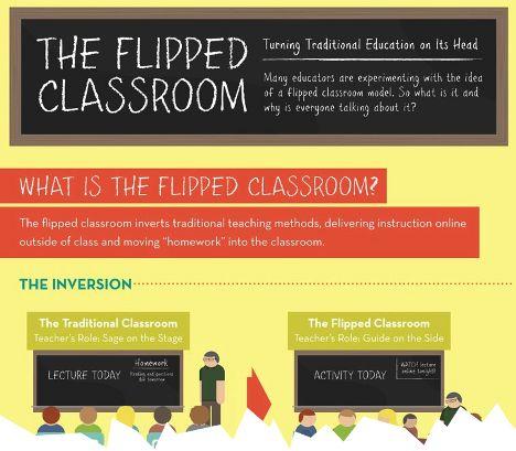 Flipper Classroom ¿Qué es? #Definición #blog