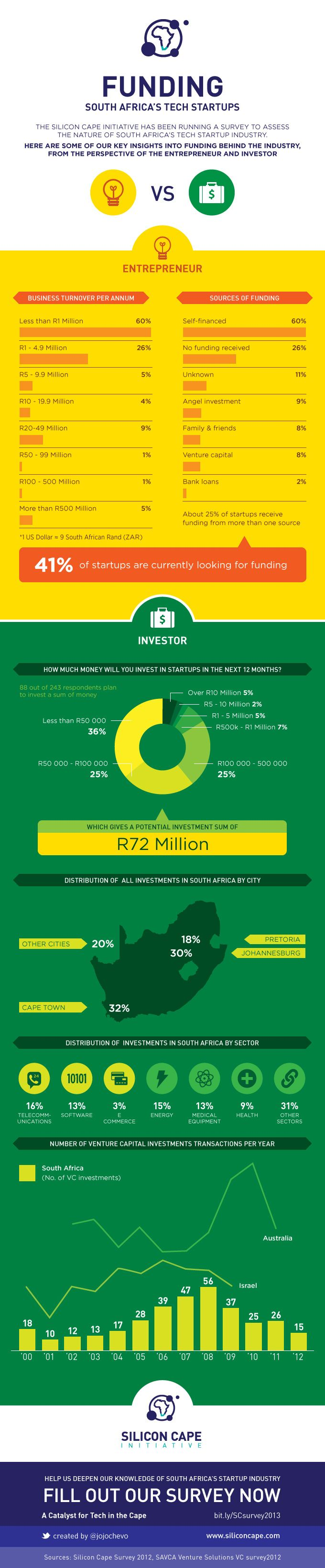 Funding Digital Businesses in South Africa