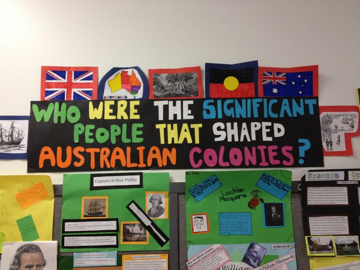 History – Australia as a Nation: The Australian Colonies