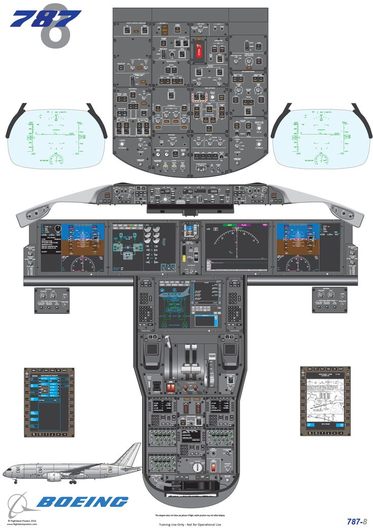 Boeing 787-8 cockpit diagram, used for training pilots