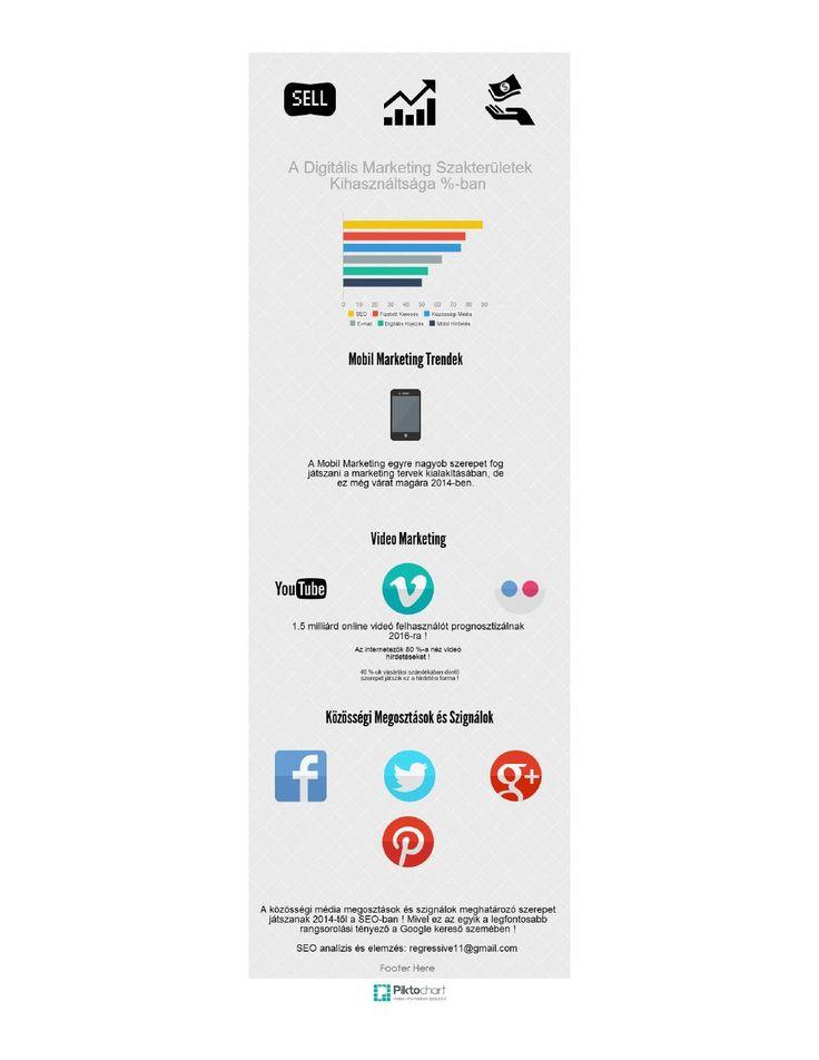 Digitális marketing szakterületek infógrafika