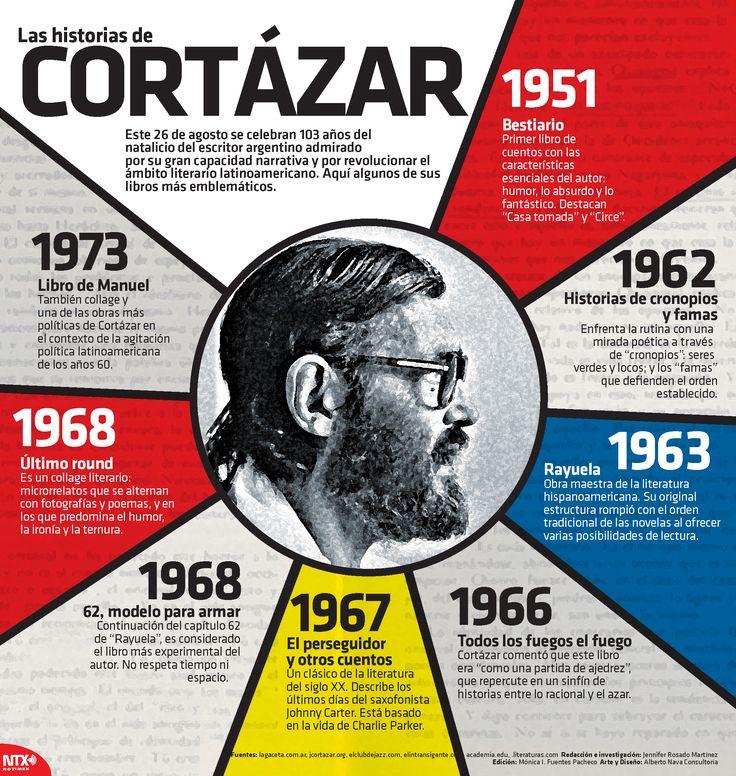 En la #InfografíaNTX recordamos a 103 años el nacimiento de Julio Cortazar y conoce sus libros más emblemáticos.