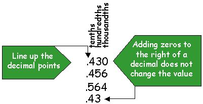 how to change decimals in class pad