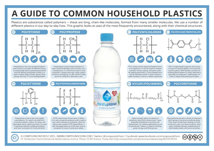 Plastic is everywhere in our day to day lives – but, of course, 'plastic' is just a catch-all term for a range of different chemical substances. This graphic takes a look at some of the more common...