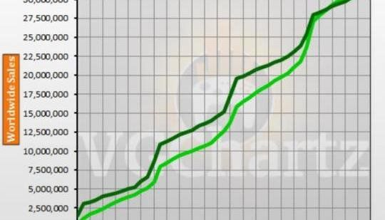 Xbox One vs Xbox 360 VGChartz Gap Charts September 2017 Update: September 2017 is the 47th month of the Xbox One being on sale. In the…