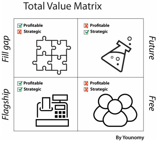 A contribution from Younomy, Total Value Matrix helps companies understand the types of value they produce or want to produce.