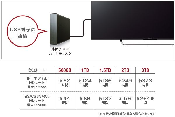 X8500Cシリーズ 特長 : 録画 | 液晶テレビ BRAVIA ブラビア | ソニー