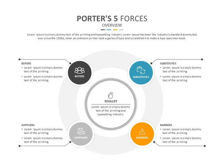 forces analyses of sainsbury 40 sainsbury's porter's five forces 41 power of buyers sainsbury's customers have relatively high bargaining power due to availability of other supermarkets like tesco, asda, aldi, wm morrisons etc that offer similar products at related costs.