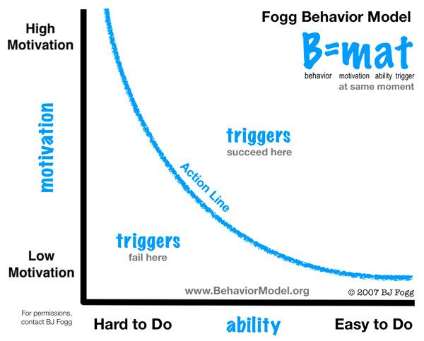 Stanford's School Of Persuasion: BJ Fogg On How To Win Users And Influence Behavior - Forbes