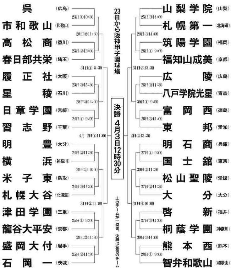 選抜 高校 野球 組み合わせ 【2021年センバツ 組み合わせ・結果】バーチャル高校野球