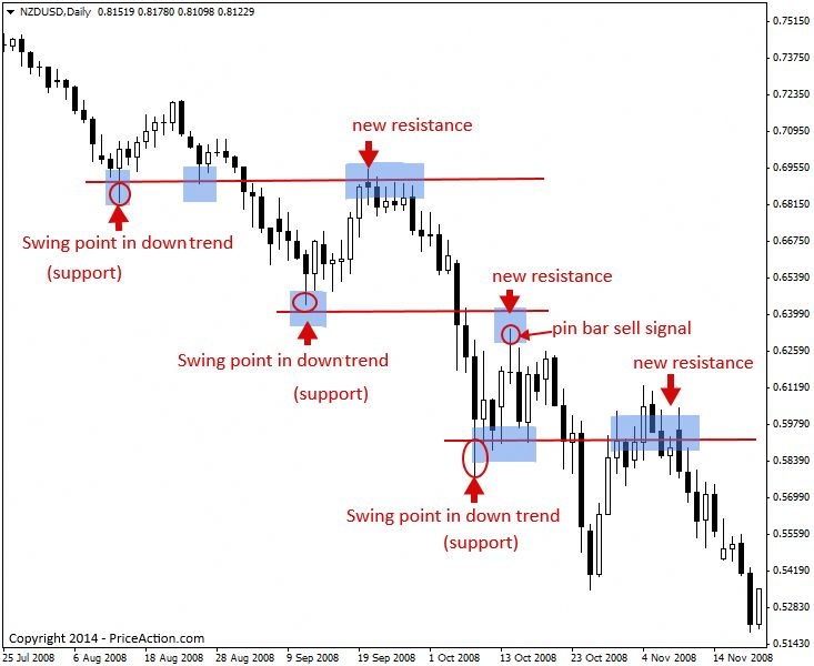 SR2-1 #forexhowto   Trading charts, Forex trading quotes ...
