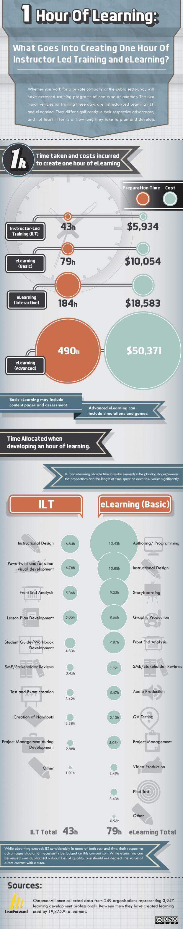 Instructor-Led Training Vs eLearning Infographic