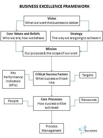 Business strategy; business excellence framework