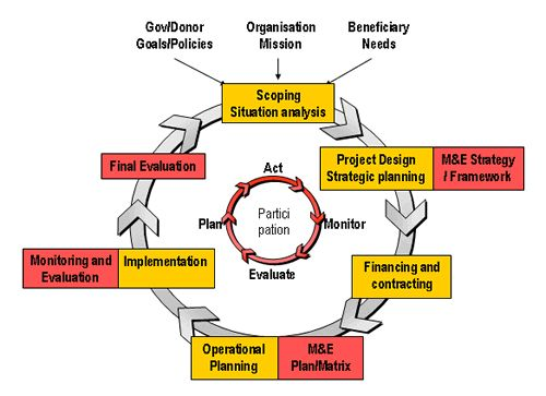 8 best Participatory Monitoring and Evaluation images images on - program evaluation