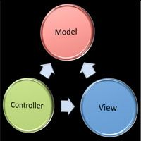 Model-View-Controller (MVC) is probably one of the most quoted patterns in the web programming world in recent years. Anyone currently working in anything related to web application development...