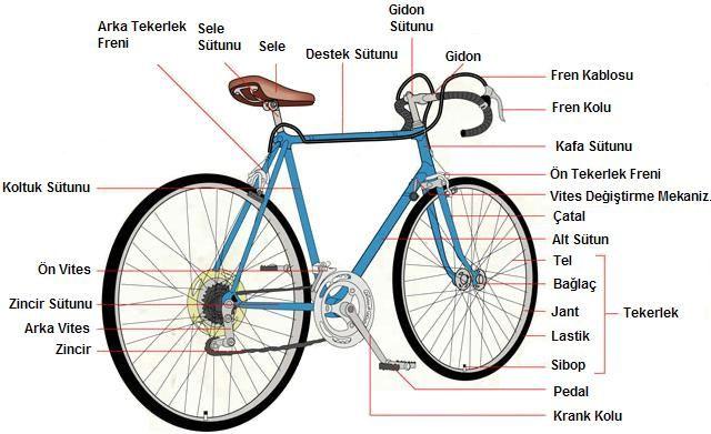 Bisiklete Yön Vermeye Yarayan Parçanın Adı