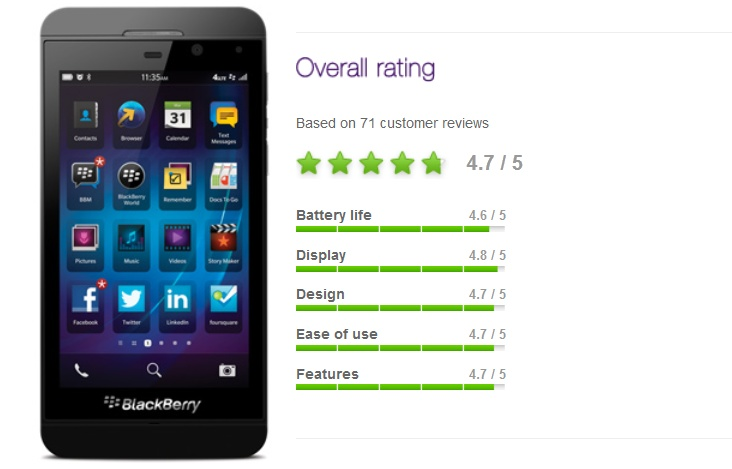 BlackBerry Z10 is Crushing iPhone 5, Galaxy SIII and Note II in Customer Satisfaction