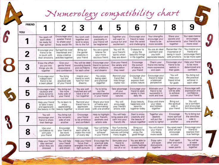 numerology compatibility chart friendship numbers. Black Bedroom Furniture Sets. Home Design Ideas