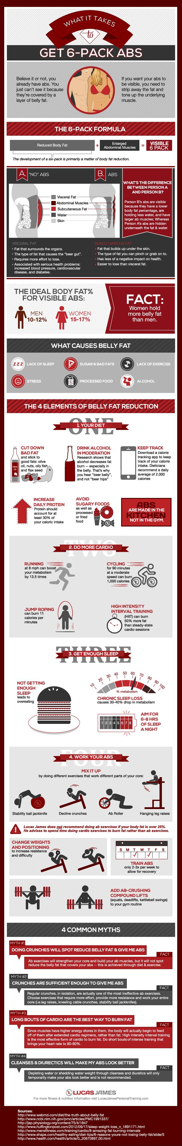 Even though this is about getting abs, it's a great infographic helping your overall health approach!