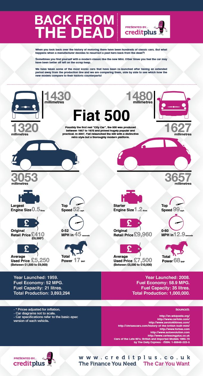 Fiat 500 Infographic - In 2008 Fiat brought its 500 citycar back from the dead. We compare the specs to its discontinued older brother... www.creditplus.co.uk/blog/
