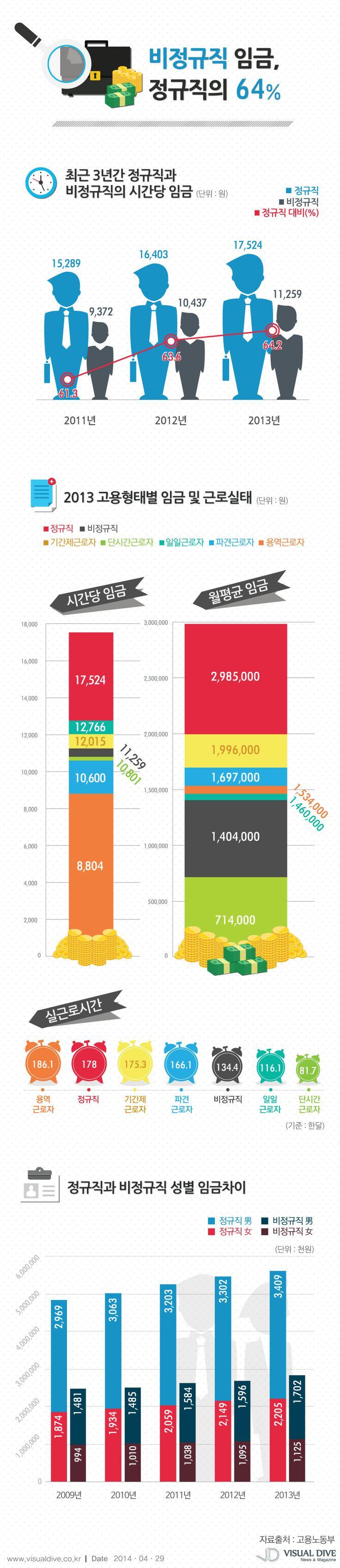 비정규직 시간당 임금 11,259원, 정규직의 64.2% [인포그래픽] #job  #Infographic ⓒ 비주얼다이브 무단 복사·전재·재배포