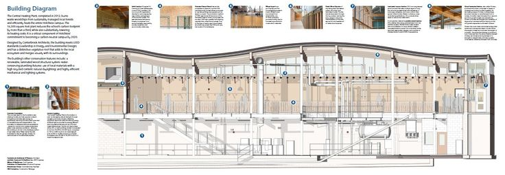 Image 15 of 15 from gallery of Hotchkiss Biomass Power Plant / Centerbrook Architects and Planners. Section