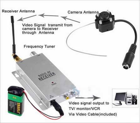 #wireless #cctv kamera cctv pengintai terkecil