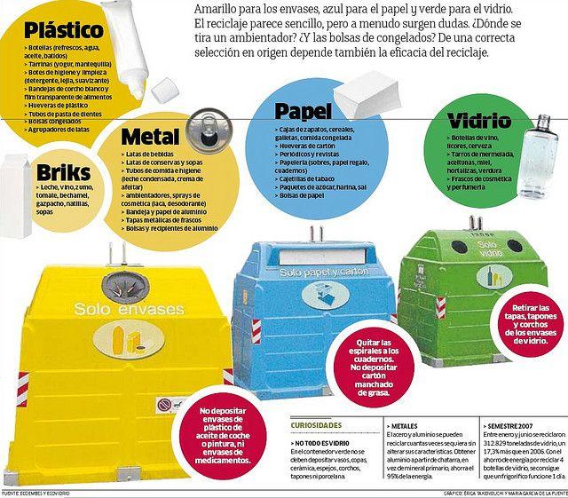 #Infografía Contenedores de #reciclaje. Aprende a reciclar de forma ordenada.