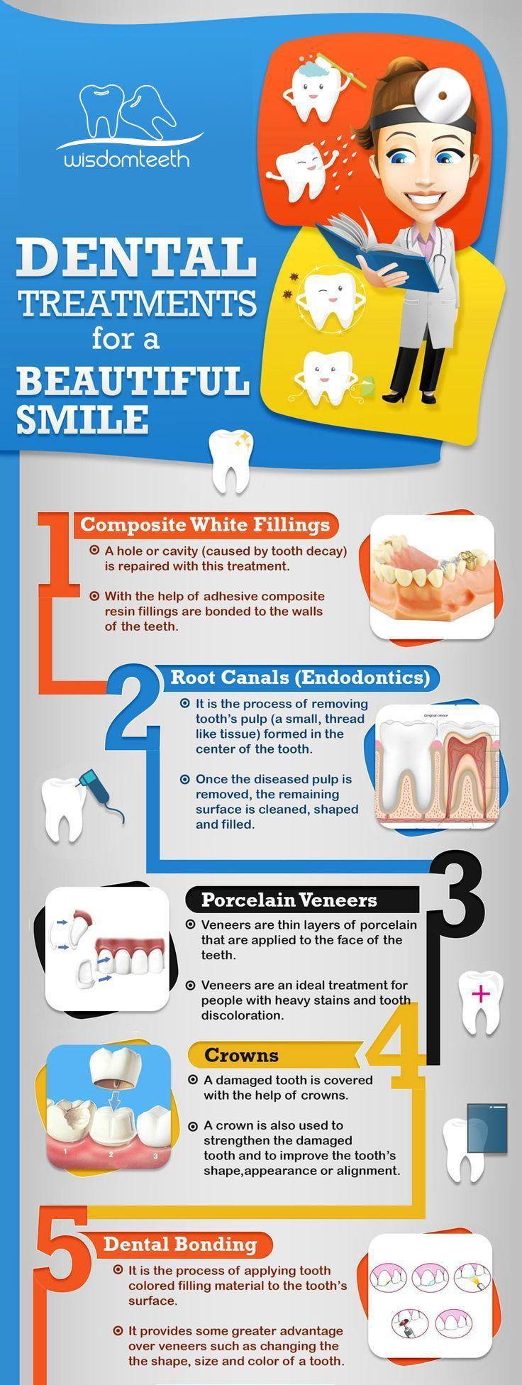 Pin on Wisdom Teeth Removal Procedure