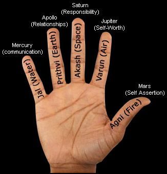 Mudra Here Is Alittle About Mudras And Some Websites I