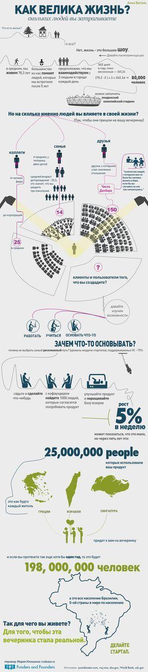 Как велика наша жизнь, скольких людей вы затрагиваете - инфографика