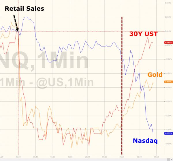 """Beware The Dead Cat Bounce: """"Exuberant Markets Can't Escape The Shadow Of Negatives"""" http://betiforexcom.livejournal.com/27876795.html  Treasury yields have erased the knee-jerk losses from retail sales, Nasdaq is now tumbling, and gold is bouncing...This is not the market we saw yesterday that was relieved that the world had not ended and Bloomberg's macro strategist Mark Cudmore is worried that it's not over, warning that """"exuberant markets can't escape the shadow of negatives""""Via…"""
