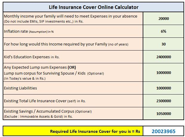 How Much Term Life Insurance Cover Do I Need Online Insurance