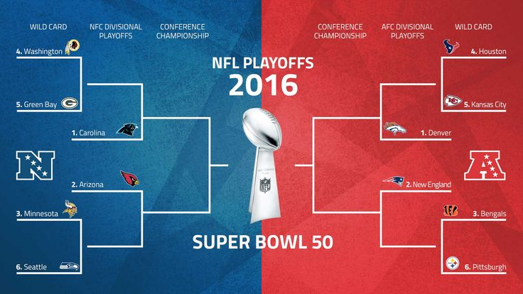"""""""NFL playoffs 2016 schedule: Matchups, seeds on road to Super Bowl 50"""" - WOO!"""