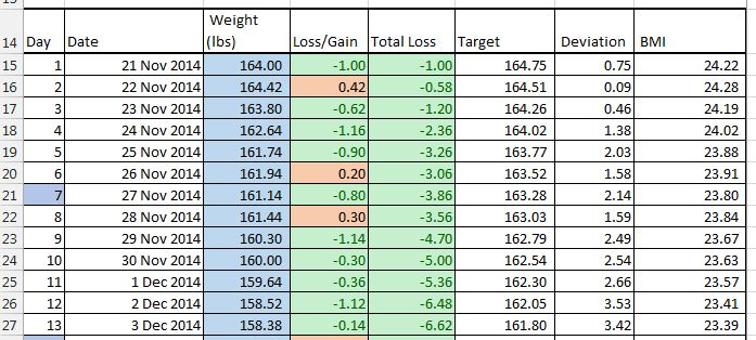 weight loss chart excel
