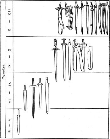 Ю.С. Худяков, 1980  Table. 3. Typological chronological matrix of cutting weapons.
