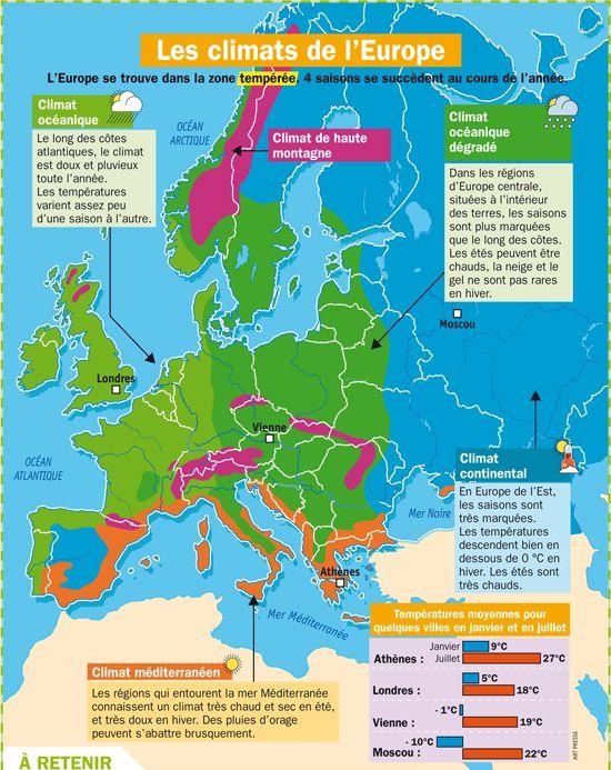 Fiche exposés : Les climats de l'Europe