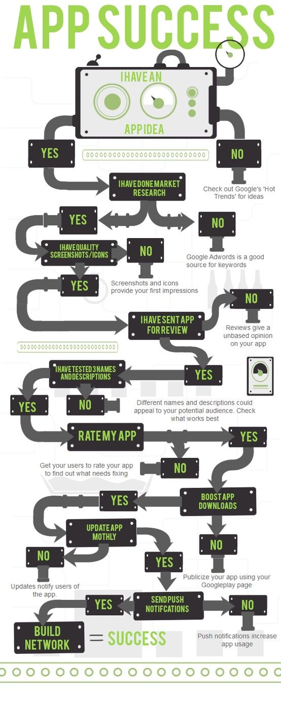True success behind creating a new app: App Success #infographic #infografía