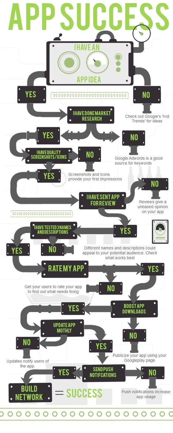 APP success #infografia #infographic #software