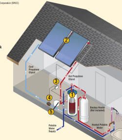 Solar Hot Water Kits.This page provides information on commercial Solar Water Heating packages that are offered by a number of suppliers.The kits generally include a complete set of components(collectors,tank,pump,controller,...)to make a solar water heating system.You do the install.-Rheem closed loop solar water heater.