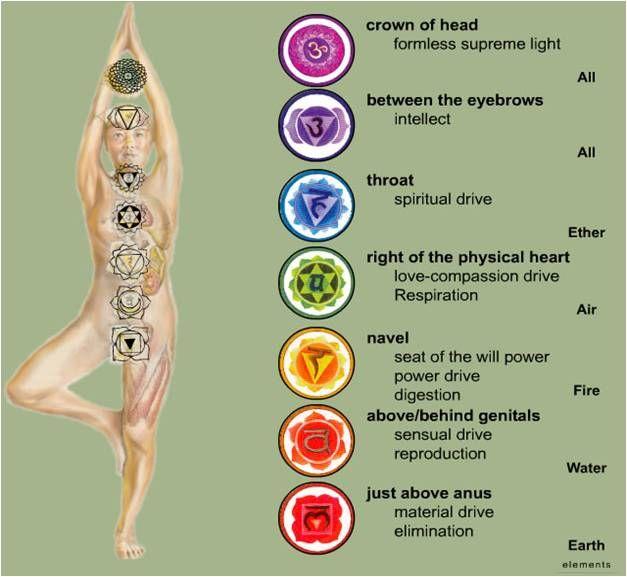 17 Best images about Kundalini Yoga on Pinterest | The chakras ...