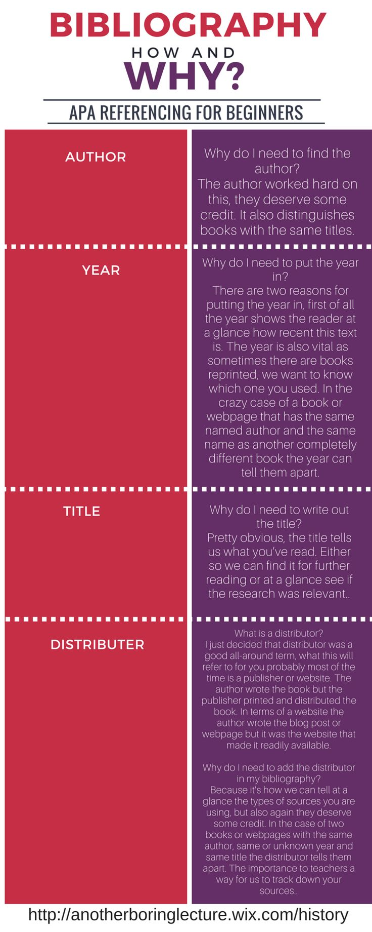 Not Another Boring Lecture! How to write a bibliography infographic. For an activity for your class CLICK HERE!