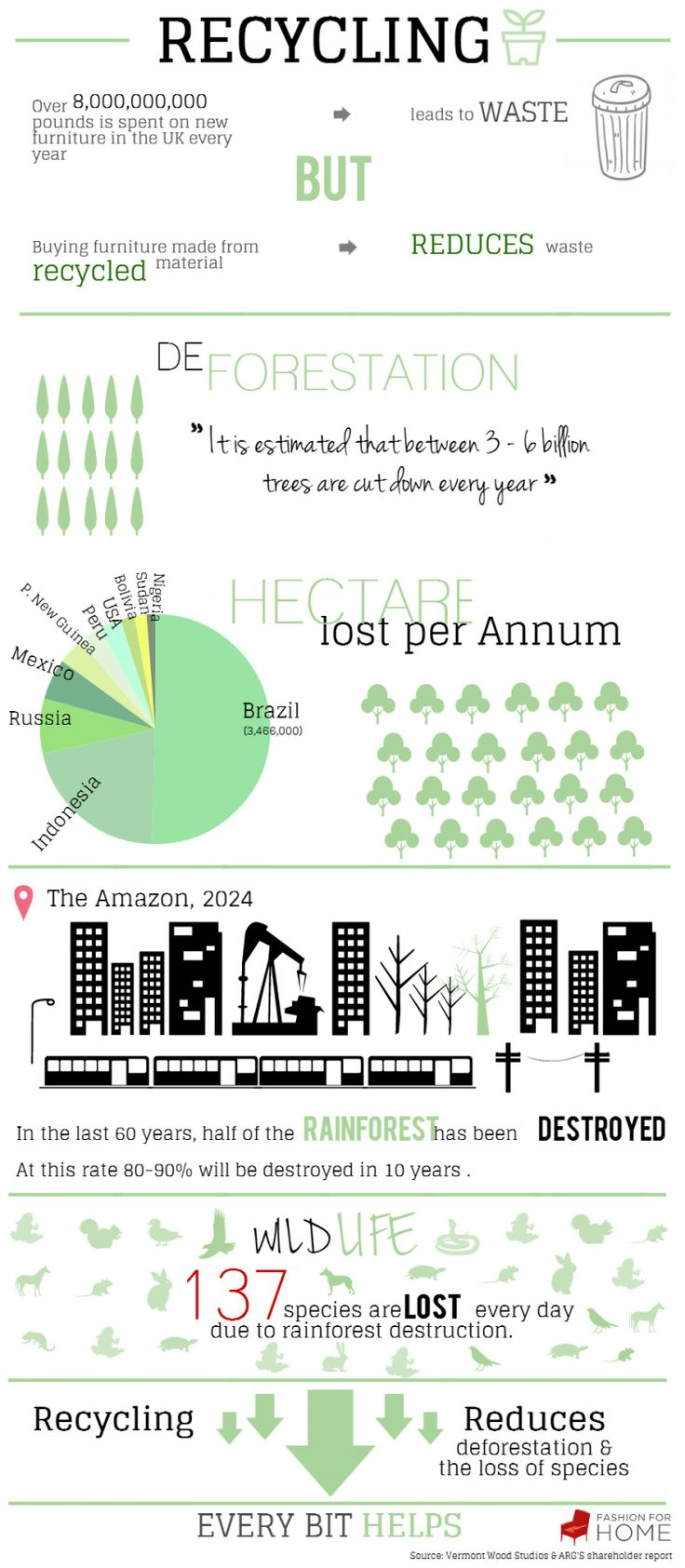 57 best eco recycle estate images on pinterest recycling recycling for reforestation infographic fandeluxe Images