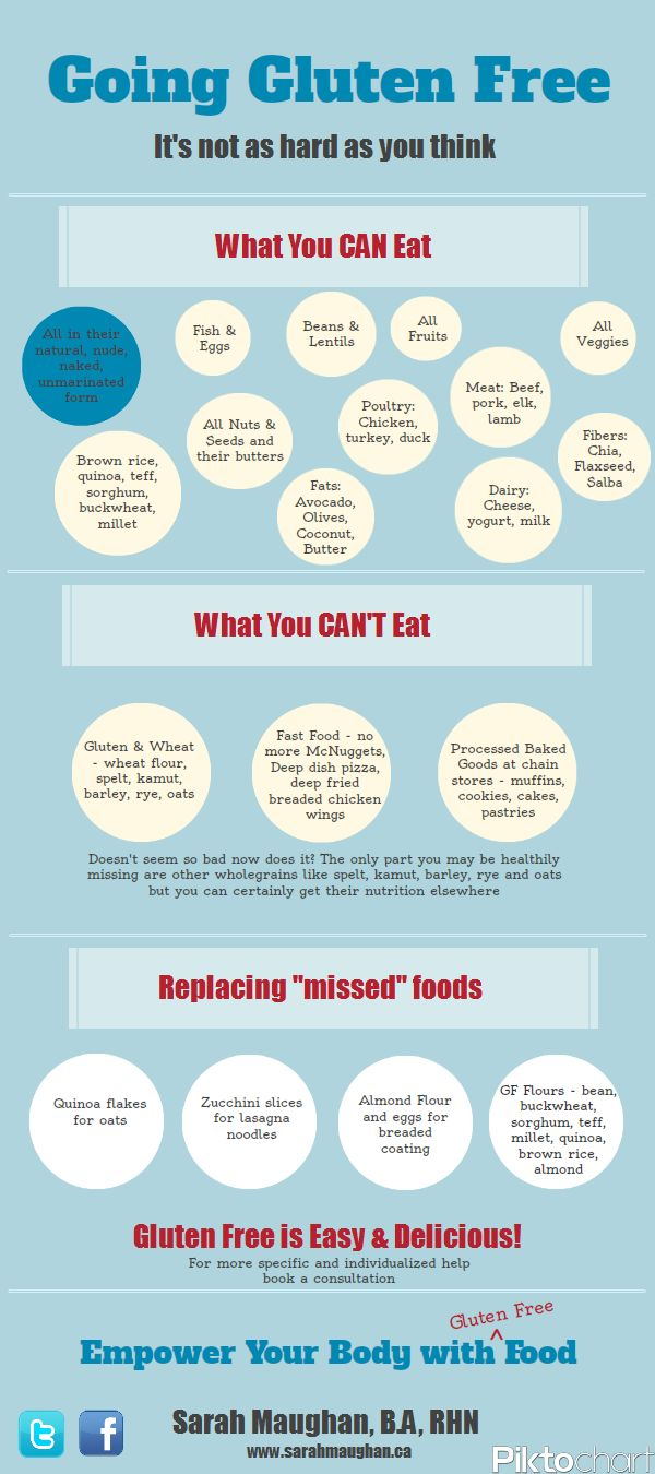 Great Guide for the Gluten-Free Life. Drop out pork, Only organic, grass fed…