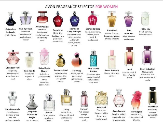 Avon Fragrance Selection    Avon Fragrance Selection  Did you know that Avon began by a man's dream and a bottle of Perfume? Avon is known to have quality perfume for every preference! Below is a chart of Avon's best selling perfumes with a simple description. When you have found the fragrance you like click the image and it will direct you to my site where you can purchase your perfume! Make sure to use Avon Coupon Code: WELCOME10 for 10% OFF your order of any size!http://ift.tt/1OP1suY…